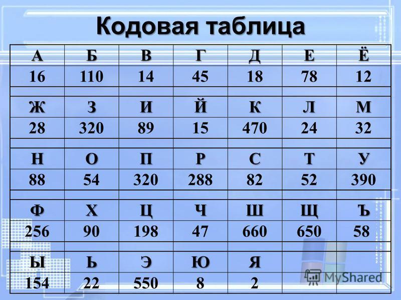 Кодовая таблица АБВГДЕЁ 161101445187812 ЖЗИЙКЛМ 2832089154702432 НОПРСТУ 88543202888252390 ФХЦЧШЩЪ 256901984766065058 ЫЬЭЮЯ 1542255082