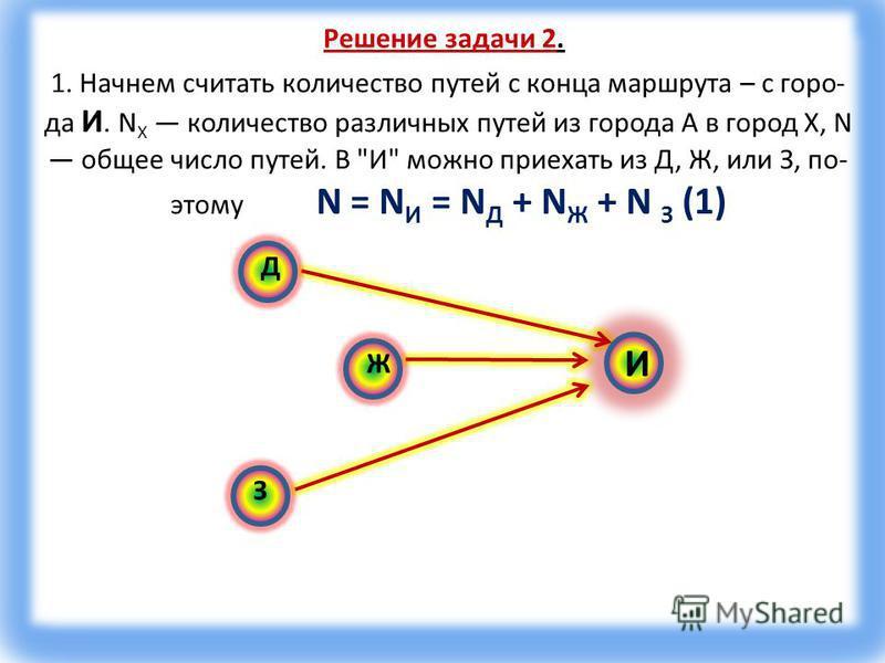 Решение задачи 2. 1. Начнем считать количество путей с конца маршрута – с горо да И. N X количество различных путей из города А в город X, N общее число путей. В