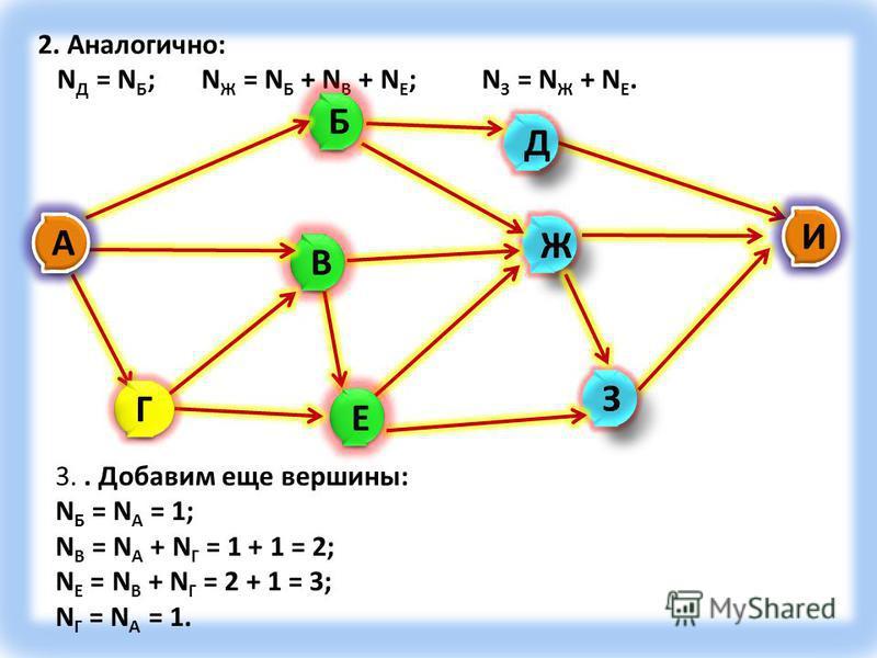 2. Аналогично: N Д = N Б ; N Ж = N Б + N В + N Е ; N З = N Ж + N Е. 3.. Добавим еще вершины: N Б = N А = 1; N В = N А + N Г = 1 + 1 = 2; N Е = N В + N Г = 2 + 1 = 3; N Г = N А = 1.