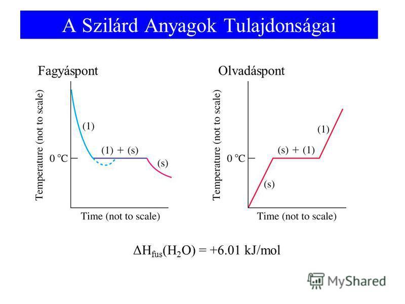 A Szilárd Anyagok Tulajdonságai FagyáspontOlvadáspont ΔH fus (H 2 O) = +6.01 kJ/mol
