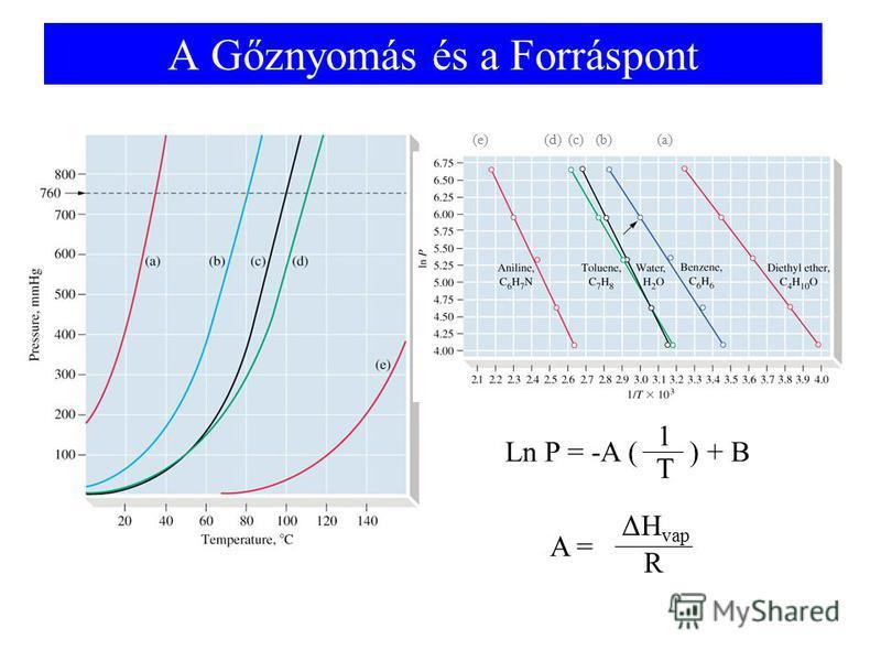 A Gőznyomás és a Forráspont (e) (d) (c) (b) (a) Ln P = -A ( ) + B 1 T A = ΔH vap R