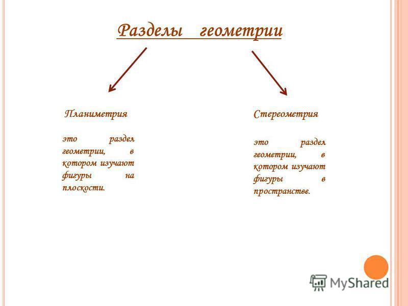Разделы геометрии Планиметрия Стереометрия это раздел геометрии, в котором изучают фигуры на плоскости. это раздел геометрии, в котором изучают фигуры в пространстве.