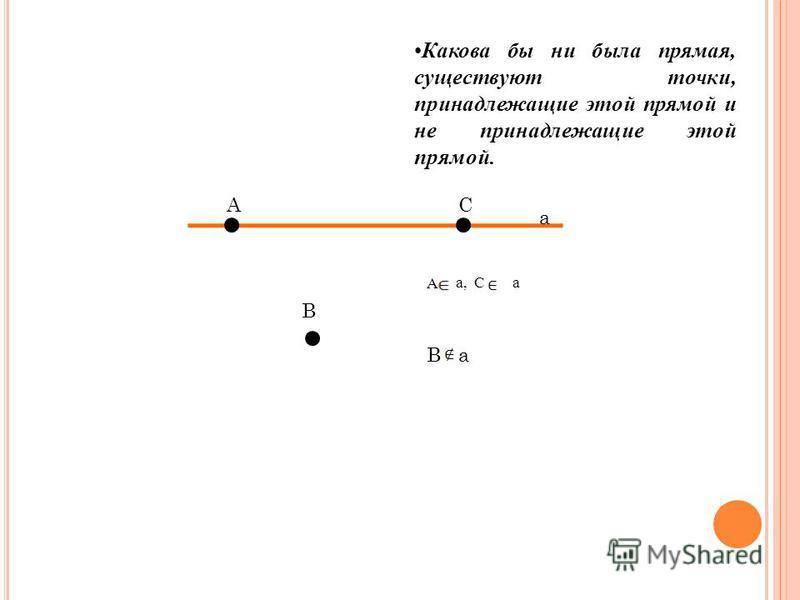 а АС В Какова бы ни была прямая, существуют точки, принадлежащие этой прямой и не принадлежащие этой прямой. А а, С а Ва