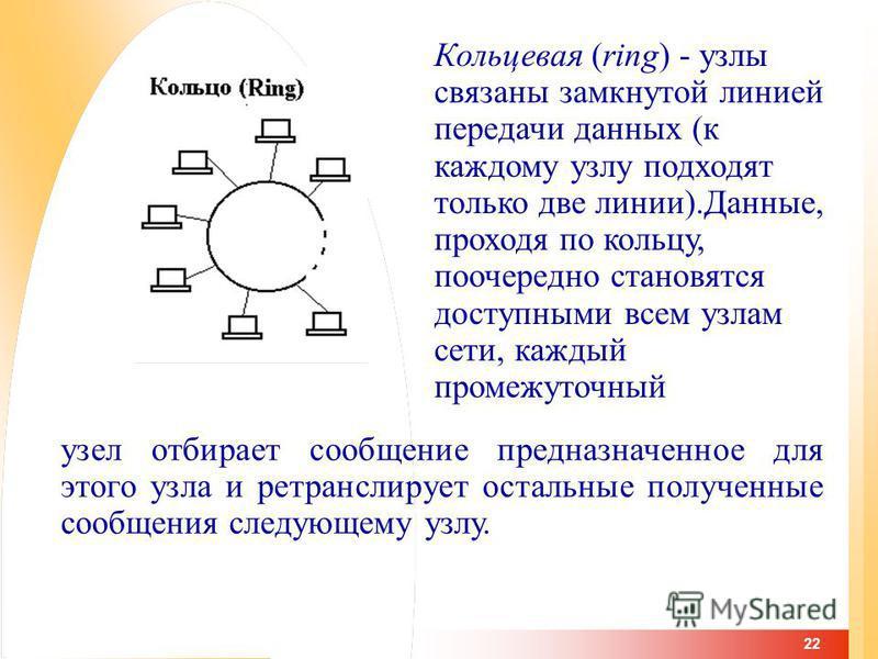 22 узел отбирает сообщение предназначенное для этого узла и ретранслирует остальные полученные сообщения следующему узлу. Кольцевая (ring) - узлы связаны замкнутой линией передачи данных (к каждому узлу подходят только две линии).Данные, проходя по к