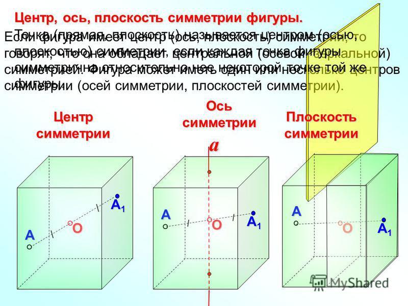 Если фигура имеет центр (ось, плоскость) симметрии, то говорят, что она обладает центральной (осевой, зеркальной) симметрией. Фигура может иметь один или несколько центров симметрии (осей симметрии, плоскостей симметрии).О АЦентрсимметрииО А Плоскост
