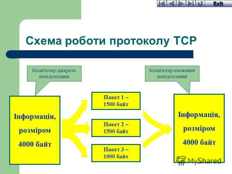 Exit Схема роботи протоколу TCP Інформація, розміром 4000 байт Пакет 1 – 1500 байт Пакет 2 – 1500 байт Пакет 3 – 1000 байт Інформація, розміром 4000 байт Комп'ютер-джерело повідомлення Комп'ютер-споживач повідомлення