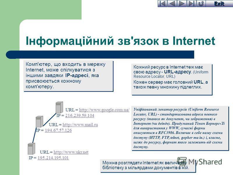 Exit Інформаційний зв'язок в Internet Комп'ютер, що входить в мережу Internet, може спілкуватися з іншими завдяки IP-адресі, яка присвоюється кожному комп'ютеру. Кожний ресурс в Internet теж має свою адресу - URL-адресу. (Uniform Resource Locator, UR