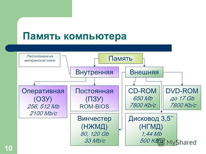 9 Поколения процессоров За 20 лет сменилось 7 поколений процессоров фирмы Intel: 8088, 286, 386, 486, Pentium, Pentium ll, Pentium lll и пришло новое Pentium IV.