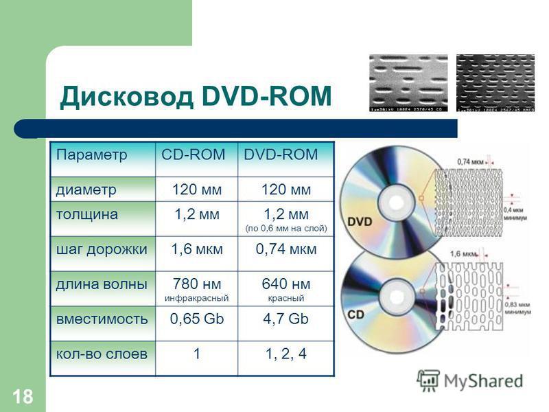 17 Дисковод DVD-ROM DVD (Digital Versatile Disk) цифровой многофункциональный диск (видео фильмы, игры, энциклопедии…) Стандарты DVD-5 – 1 сторона, 1 слой;. 4,7 Gb DVD-9 – 1 сторона, 2 слоя; 8,5 Gb DVD-10 – 2 стороны, 1 слой; 9,4 Gb DVD-18 - 2 сторон