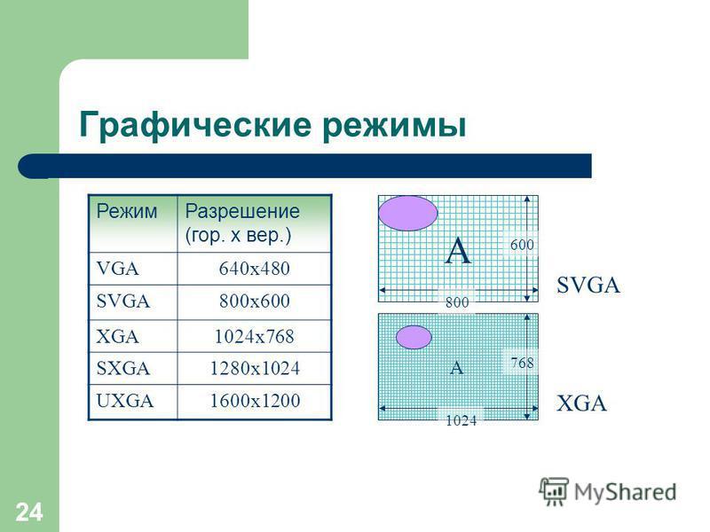 23 Графический контроллер (видеокарта/ видеоплата/ графический адаптер) Разрешающая способность - способность видеокарты разместить на экране определенное количество точек, из которых состоит изображение. Чем больше точек будет на экране, тем менее з
