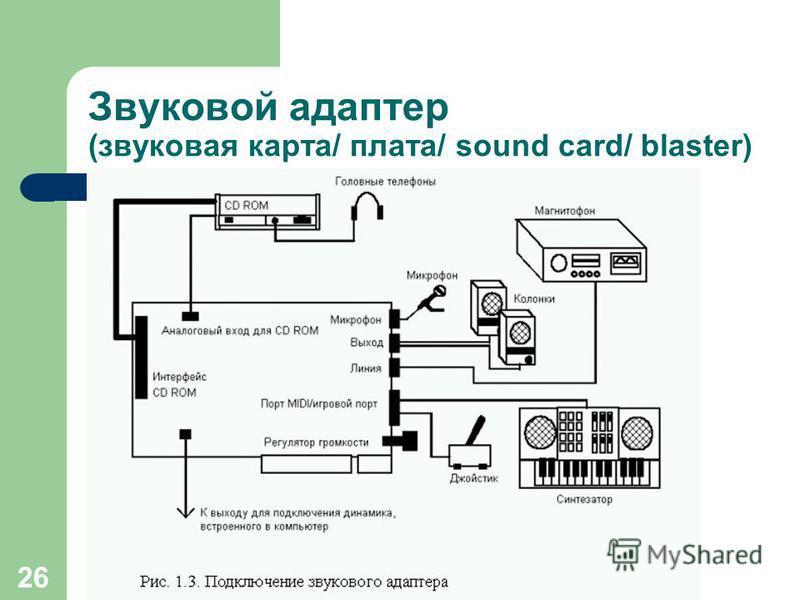 25 Звуковой адаптер (звуковая карта/ плата/ sound card) Слоты ISA (8MHz/ 16bit/ устаревшие) Слоты РСI (33MHz/ 32bit/ современные) Разрядность записи звука и динамический диапазон – разница между самым тихим и самым громким звуком 8 bit – 256 уровней