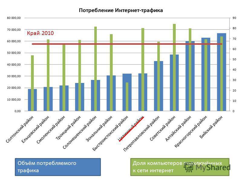 Объём потребляемого трафика Доля компьютеров подключённых к сети интернет Край - 2010