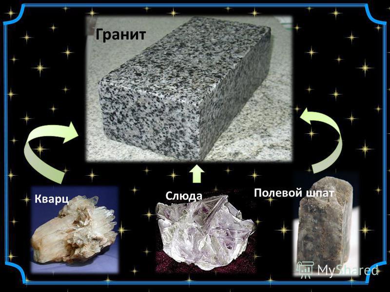 Гранит Кварц Слюда Полевой шпат