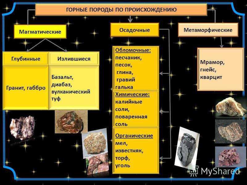 ГОРНЫЕ ПОРОДЫ ПО ПРОИСХОЖДЕНИЮ Магматические Метаморфические Осадочные Глубинные Мрамор, гнейс, кварцит Обломочные: песчаник, песок, глина, гравий галька Гранит, габбро Органические мел, известняк, торф, уголь Химические: калийные соли, поваренная со