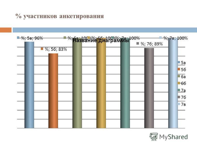 % участников анкетирования