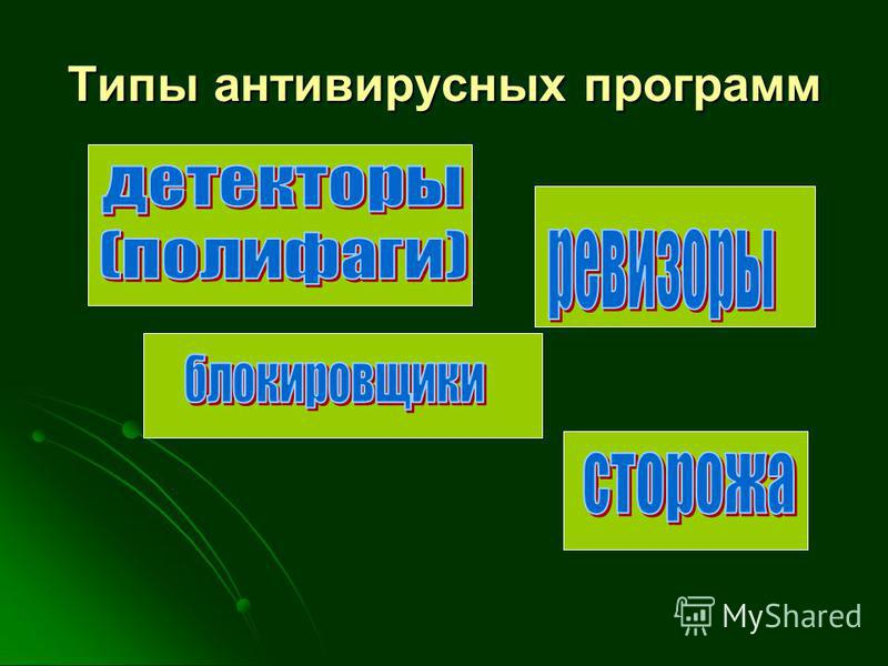 Типы антивирусных программ