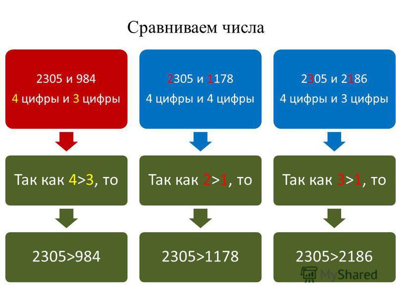 Сравниваем числа 2305 и 984 4 цифры и 3 цифры Так как 4>3, то 2305>984 2305 и 1178 4 цифры и 4 цифры Так как 2>1, то 2305>1178 2305 и 2186 4 цифры и 3 цифры Так как 3>1, то 2305>2186