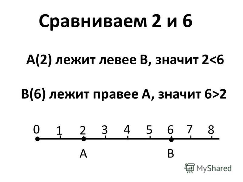 A(2) лежит левее В, значит 2<6 B(6) лежит правее А, значит 6>2 0 1 2 3 4 5 6 7 8 AB Сравниваем 2 и 6