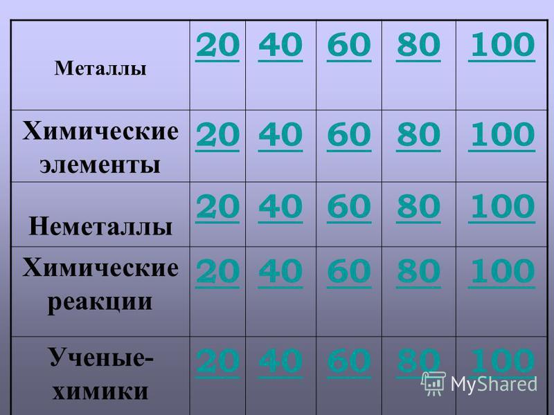 Металлы 20406080100 Химические элементы 20406080100 Неметаллы 20406080100 Химические реакции 20406080100 Ученые- химики 20406080100