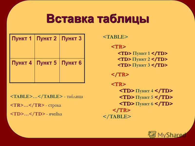 Вставка таблицы Пункт 1Пункт 2Пункт 3 Пункт 4Пункт 5Пункт 6 … - таблица … - строка … - ячейка Пункт 1 Пункт 2 Пункт 3 Пункт 4 Пункт 5 Пункт 6