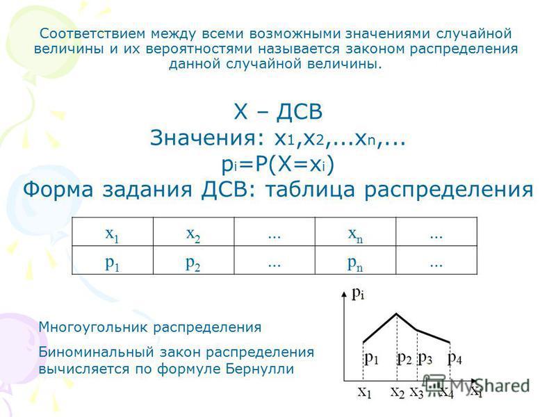 Х – ДСВ Значения: x 1,x 2,...x n,... p i =P(X=x i ) Форма задания ДСВ: таблица распределения x1x1 x2x2...xnxn p1p1 p2p2 pnpn Соответствием между всеми возможными значениями случайной величины и их вероятностями называется законом распределения данной