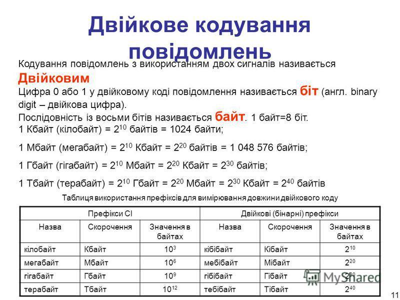 11 Двійкове кодування повідомлень Кодування повідомлень з використанням двох сигналів називається Двійковим Цифра 0 або 1 у двійковому коді повідомлення називається біт (англ. binary digit – двійкова цифра). Послідовність із восьми бітів називається