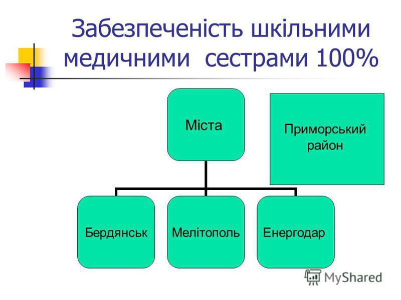 Забезпеченість шкільними медичними сестрами 100% Міста БердянськМелітопольЕнергодар Приморський район