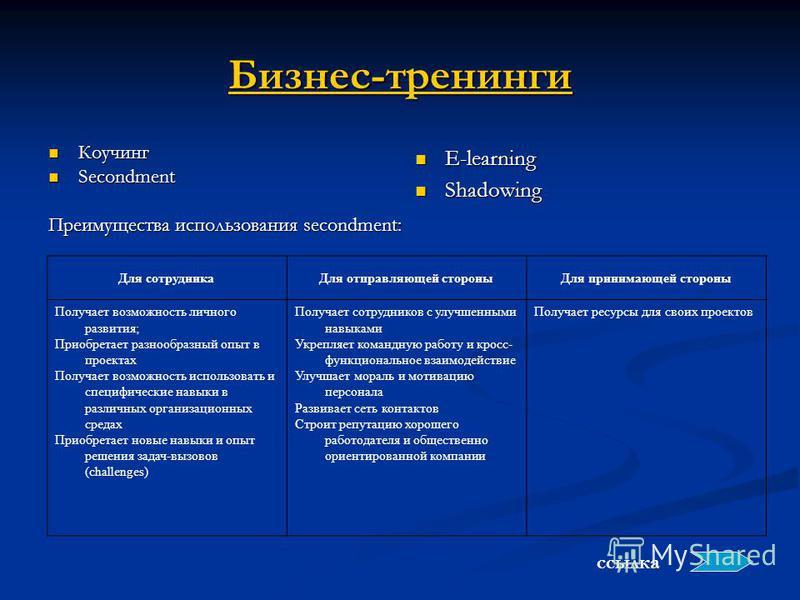 Бизнес-тренинги Коучинг Коучинг Secondment Secondment Преимущества использования secondment: E-learning Shadowing ссылка Для сотрудника Для отправляющей стороны Для принимающей стороны Получает возможность личного развития; Приобретает разнообразный
