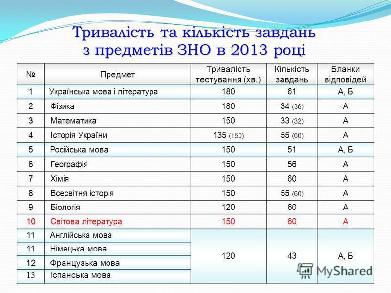 Тривалість та кількість завдань з предметів ЗНО в 2013 році Предмет Тривалість тестування (хв.) Кількість завдань Бланки відповідей 1 Українська мова і література18061А, Б 2Фізика18018034 (36) А 3Математика15033 (32) А 4Історія України135 (150) 55 (6
