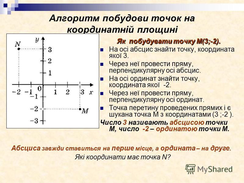 Алгоритм побудови точок на координатній площині Як побудувати точку М(3;-2). На осі абсцис знайти точку, координата якої 3. Через неї провести пряму, перпендикулярну осі абсцис. На осі ординат знайти точку, координата якої -2. Через неї провести прям
