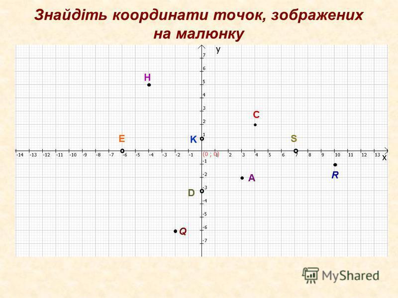 Знайдіть координати точок, зображених на малюнку R А С Е D S K H R Q