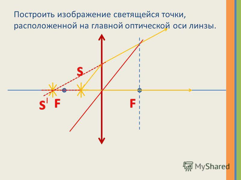 Построить изображение светящейся точки, расположенной на главной оптической оси линзы.