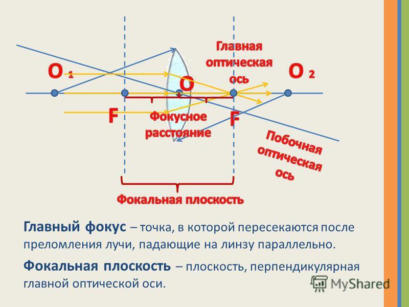 Главный фокус – точка, в которой пересекаются после преломления лучи, падающие на линзу параллельно. Фокальная плоскость – плоскость, перпендикулярная главной оптической оси.