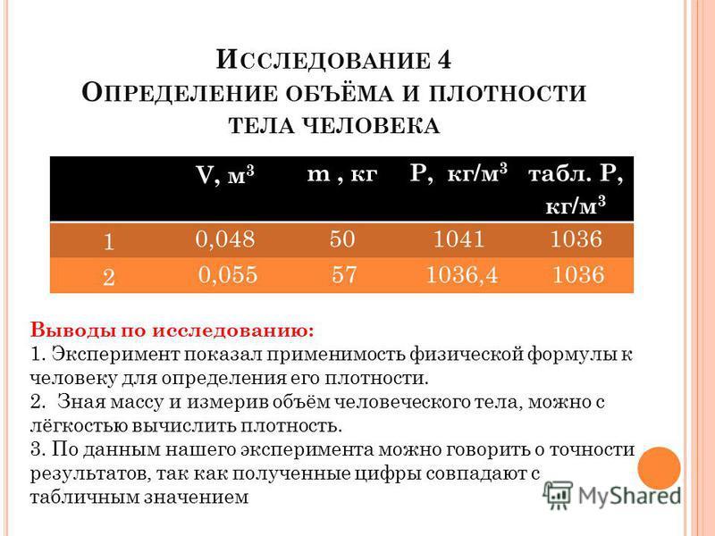 И ССЛЕДОВАНИЕ 4 О ПРЕДЕЛЕНИЕ ОБЪЁМА И ПЛОТНОСТИ ТЕЛА ЧЕЛОВЕКА V, м 3 m, кгP, кг/м 3 табл. P, кг/м 3 1 0,0485010411036 2 0,055571036,41036 Выводы по исследованию: 1. Эксперимент показал применимость физической формулы к человеку для определения его пл