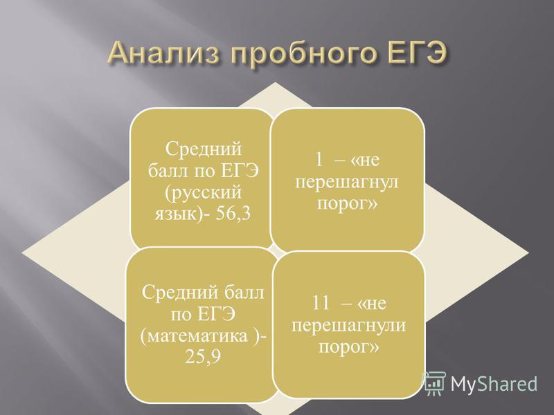 Средний балл по ЕГЭ (русский язык)- 56,3 1 – «не перешагнул порог» Средний балл по ЕГЭ (математика )- 25,9 11 – «не перешагнули порог»