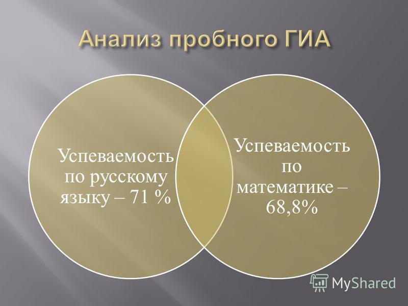 Успеваемость по русскому языку – 71 % Успеваемость по математике – 68,8%