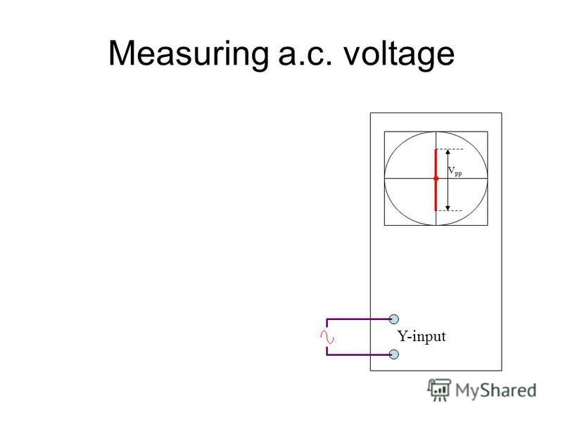 Measuring a.c. voltage When the frequency is high –the spot will move so fast that a vertical line is seen on the screen Length of the vertical line gives the peak- to-peak voltage (V pp ) applied to the Y-plate The peak voltage (V p ) is =V pp /2