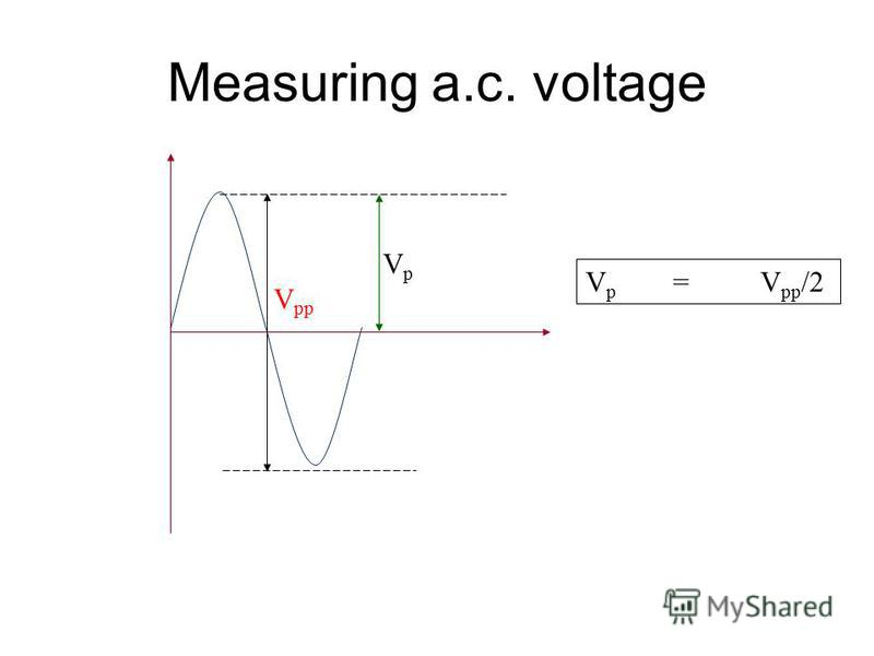 Measuring a.c. voltage Y-input V pp