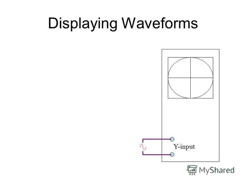 Displaying Waveforms Set the time-base to a suitable frequency, Apply the input to the Y-plate –a steady waveform of the input will be displayed on the c.r.o.