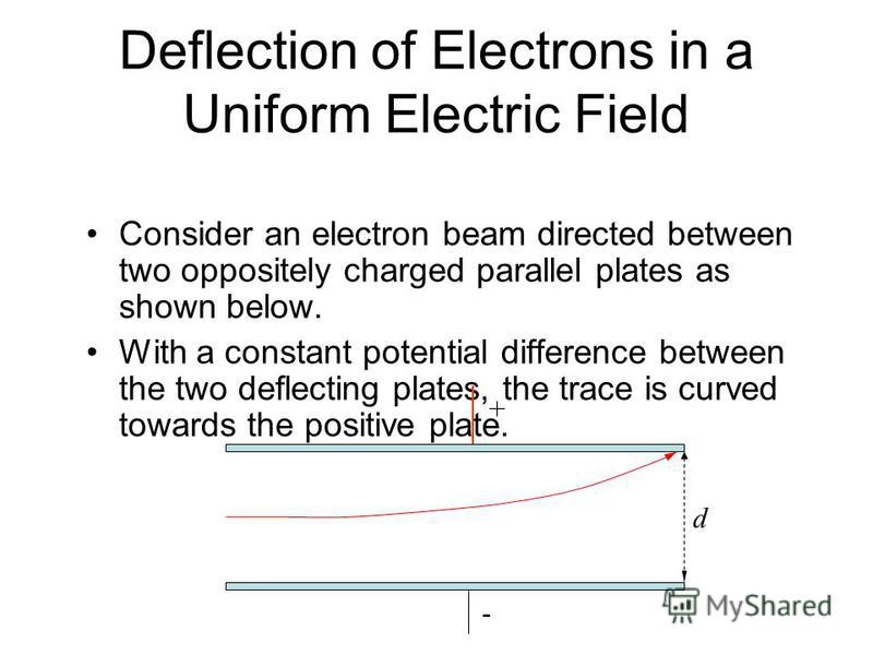 UNIT-I ELECTRON DYNAMICS AND CRO: Motion of charged particles in electric and magnetic fields. Simple problems involving electric and magnetic fields only. Electrostatic and magnetic focusing. Principles of CRT, deflection sensitivity (Electrostatic
