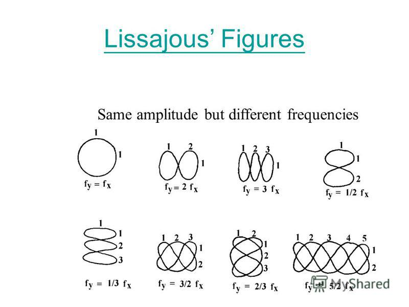 Lissajous Figures Lissajous figure can be displayed by applying two a.c. signals simultaneously to the X-plates and Y-plates of an oscilloscope. As the frequency, amplitude and phase difference are altered, different patterns are seen on the screen o