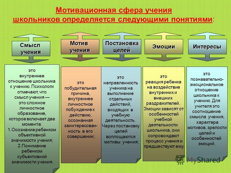 Мотивационная сфера учения школьников определяется следующими понятиями: это внутреннее отношение школьника к учению. Психологи отмечают, что смысл учения это сложное личностное образование, которое включает два момента: 1. Осознание ребенком объекти