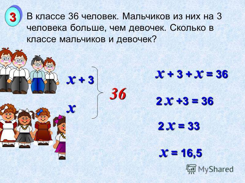 В классе 36 человек. Мальчиков из них на 3 человека больше, чем девочек. Сколько в классе мальчиков и девочек? 33 x + 3 x + 3 + x = 36 2 x +3 = 36 2 x = 33 x = 16,5 36 x