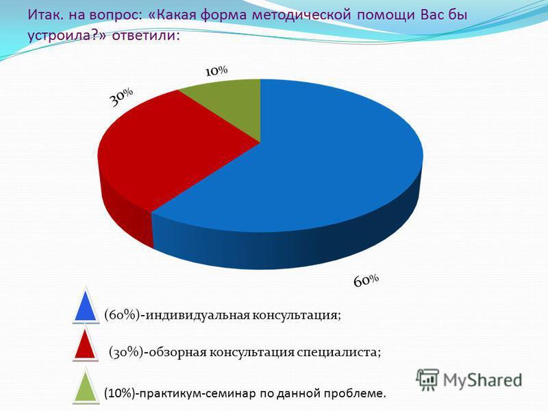 Итак. на вопрос: «Какая форма методической помощи Вас бы устроила?» ответили: (60%)-индивидуальная консультация; (30%)-обзорная консультация специалиста; (10%)-практикум-семинар по данной проблеме.