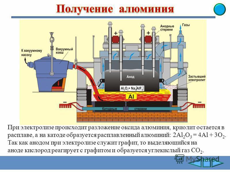 При промышленном производстве бокситы сначала подвергают химической переработке, удаляя из них примеси оксидов кремния, железа и других элементов и получают чистый оксид алюминия Al 2 O 3. В электролизной ванне сначала распилавляют криолит Na 3 AlF 6