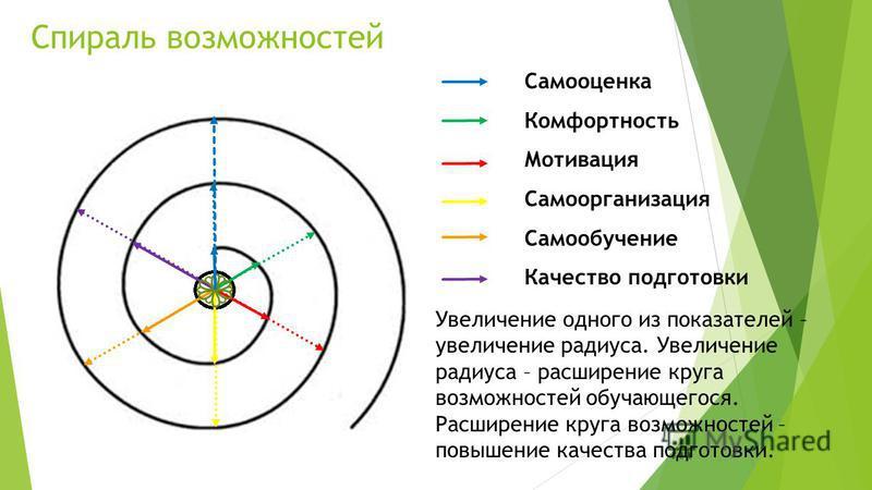 Спираль возможностей Самооценка Комфортность Мотивация Самоорганизация Самообучение Качество подготовки Увеличение одного из показателей – увеличение радиуса. Увеличение радиуса – расширение круга возможностей обучающегося. Расширение круга возможнос