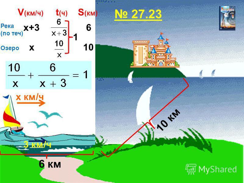 6 км 10 км 3 км/ч х км/ч V (км/ч) t (ч) S (км) Река (по теч) Озеро 27.23 х х+36 10 1