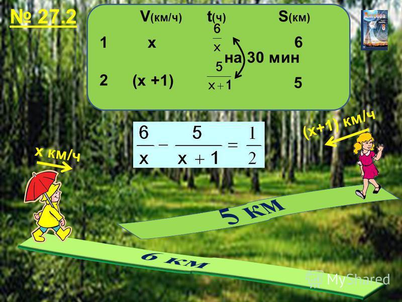 27.2 V (км/ч) t (ч) S (км) х км/ч (х+1) км/ч 1212 х (х +1) 6 5 на 30 мин