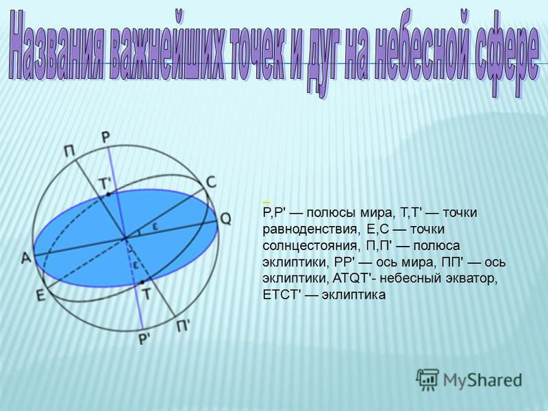 P,P' полюсы мира, T,T' точки равноденствия, E,C точки солнцестояния, П,П' полюса эклиптики, PP' ось мира, ПП' ось эклиптики, ATQT'- небесный экватор, ETCT' эклиптика