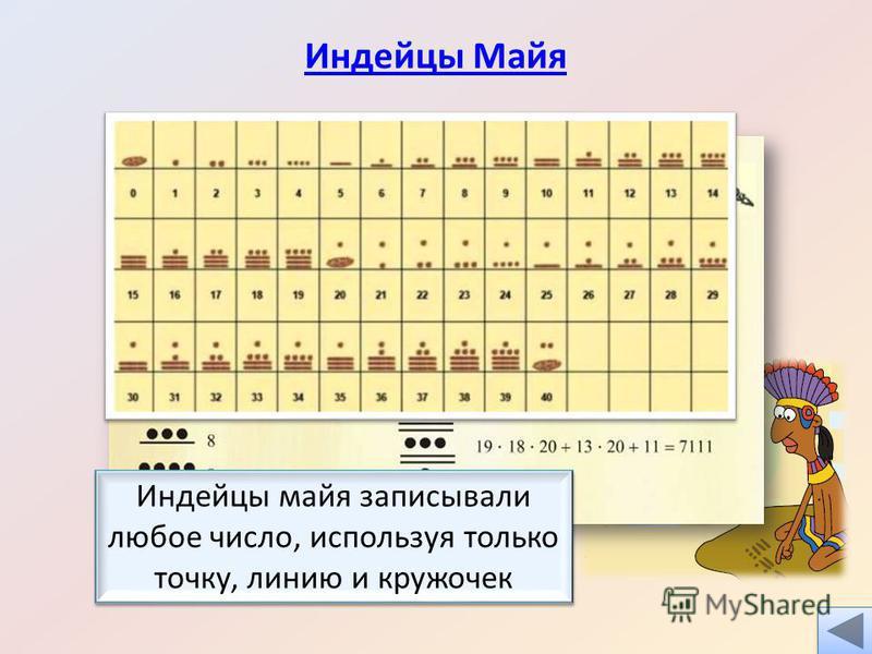 Индейцы Майя Индейцы майя записывали любое число, используя только точку, линию и кружочек